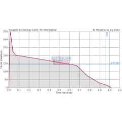 HP140G145-15A (PI)